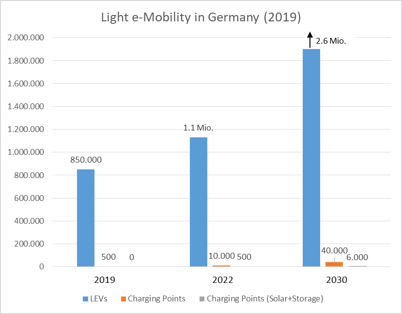 Table of the development of Light E-Mobility in Germany until 2030